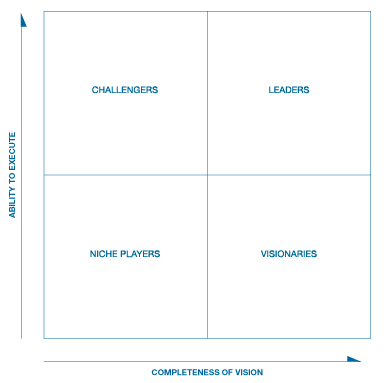Do you need to pay Gartner to be in the Magic Quadrant ...