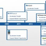 Gartner acquisitions: META, AMR, Burton, Ideas, Software Advice, Captera, SCM World