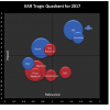 The IIAR Tragic Quadrant 2017 featuring Gartner, IDC, Forrester, 451, Ovum, ESG, Machina, Crisp, Constellation, HfS