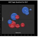 Tragic Quadrant 1st image