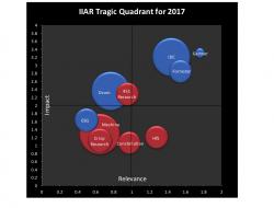 IIAR Tragic Quadrant 2017