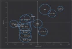 The IIAR Tragic Quadrant 2015 (overall) featuring Gartner, IDC, Forrester, Ovum, HfS, Constellation, 451 Research, Celent, Pac, ESG, Digital Clarity Group, Ventana, SMB Group