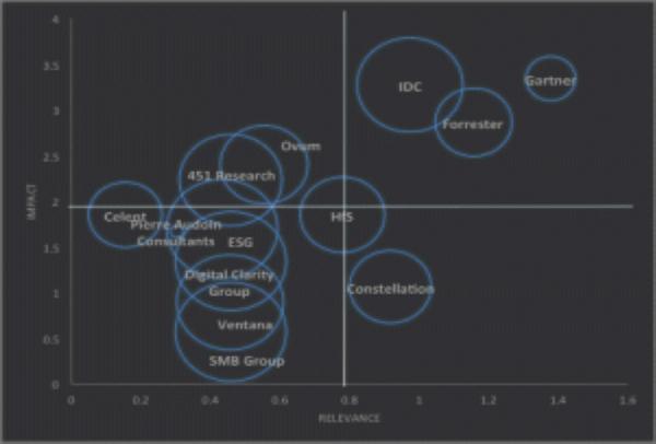 The IIAR Tragic Quadrant 2015 featuring Gartner, IDC, Forrester, Ovum, HfS, Constellation, 451 Research, Celent, Pac, ESG, Digital Clarity Group, Ventana, SMB Group